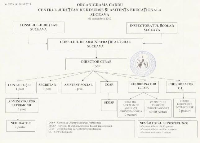 organigrama CJRAE Suceava